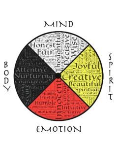 Medicine Wheel showing words Mind, Body, Spirit and Emotion